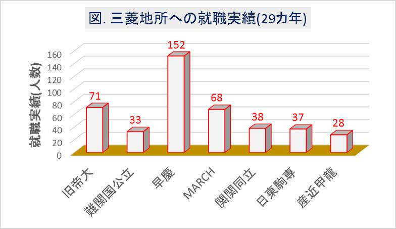三菱地所への大学群別の就職実績(29カ年)