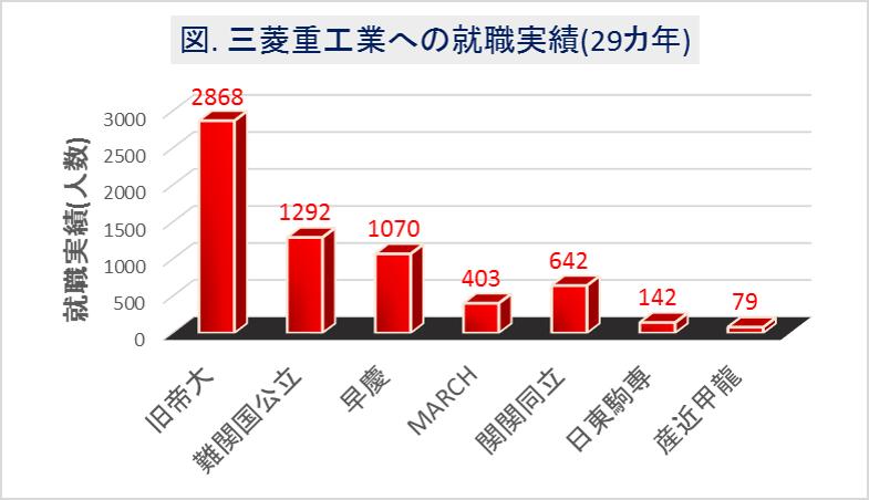 三菱重工への大学群別の就職実績(29カ年)