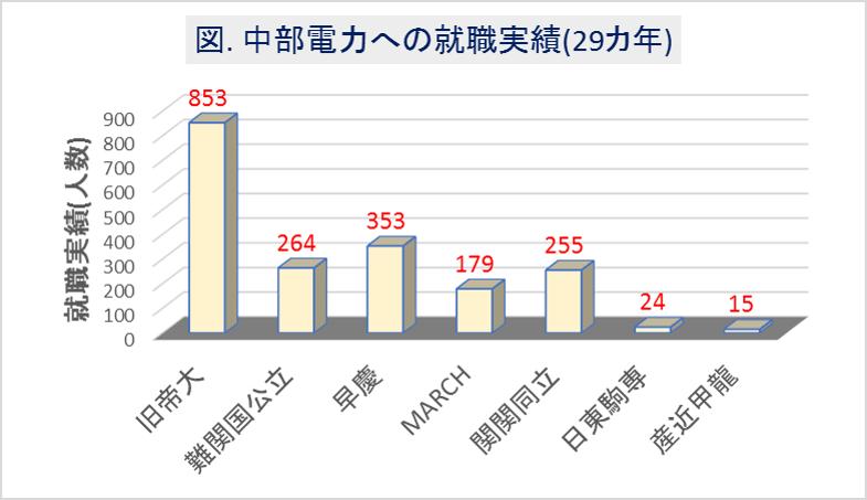 中部電力への大学群別の就職実績(29カ年)
