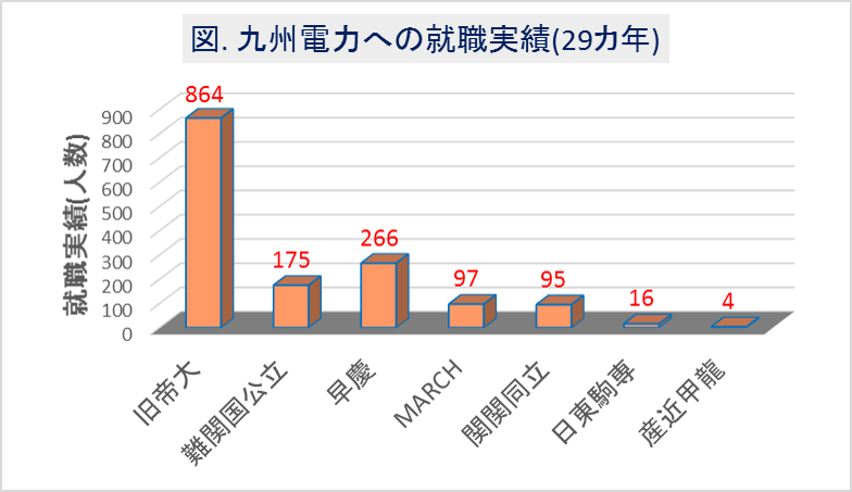 九州電力への大学群別の就職実績(29カ年)