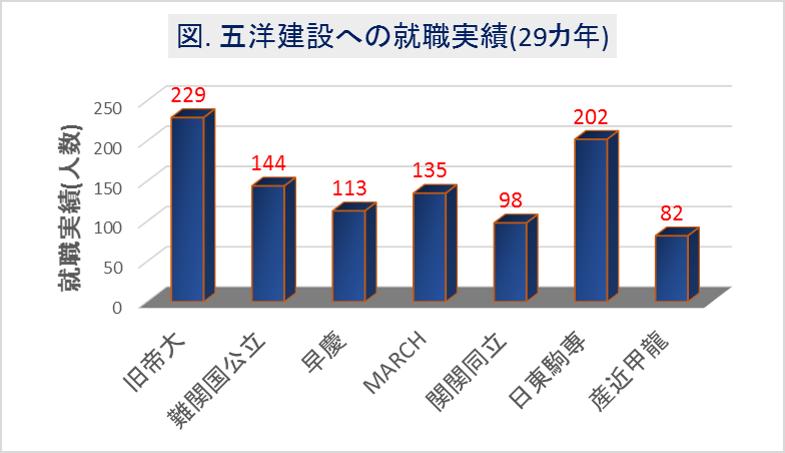五洋建設への大学群別の就職実績(29カ年)