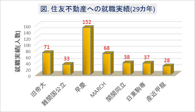 住友不動産への大学群別の就職実績(29カ年)
