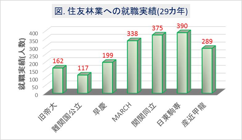 住友林業への大学群別の就職実績(29カ年)