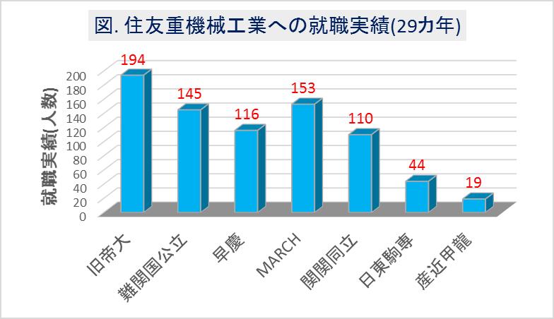 住友重機械工業への大学群別の就職実績(29カ年)