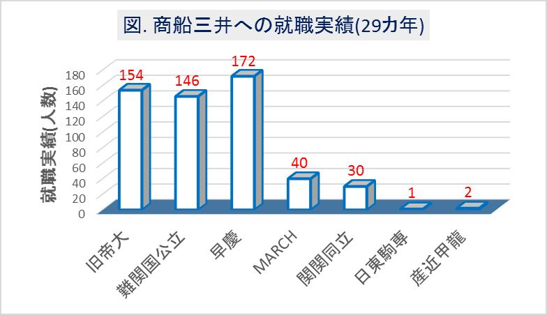 商船三井への大学群別の就職実績(29カ年)
