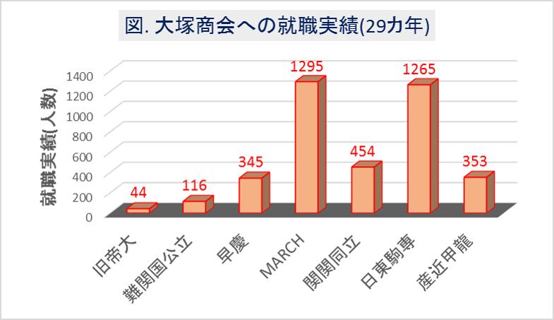 大塚商会への大学群別の就職実績(29カ年)