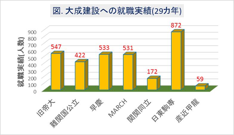 大成建設への大学群別の就職実績(29カ年)
