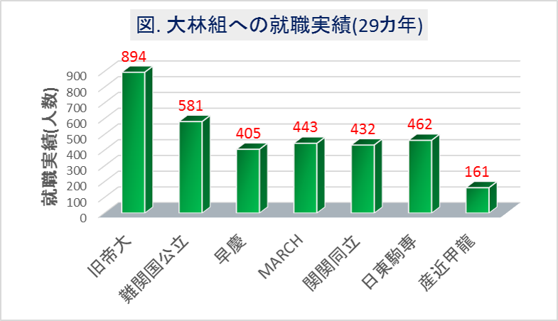 大林組への大学群別の就職実績(29カ年)