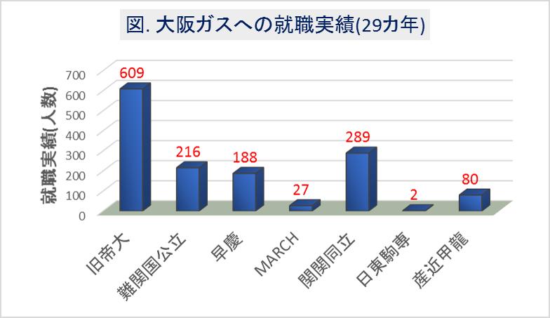 大阪ガスへの大学群別の就職実績(29カ年)