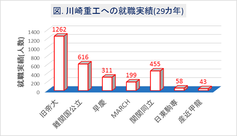 川崎重工業への大学群別の就職実績(29カ年)
