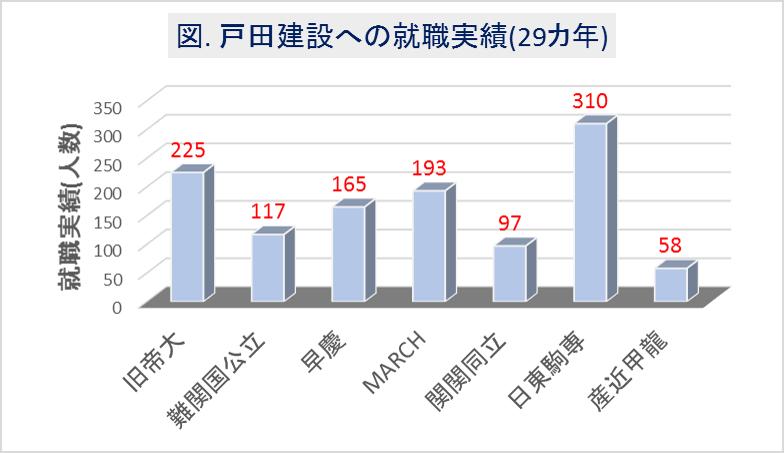 戸田建設への大学群別の就職実績(29カ年)