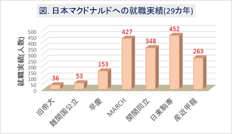 日本マクドナルドへの大学群別の就職実績(29カ年)