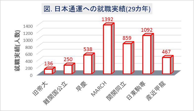 日本通運への大学群別の就職実績(29カ年)