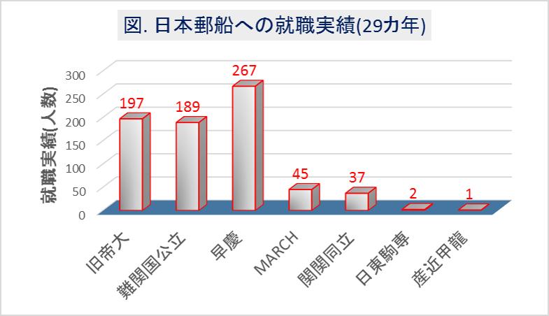 日本郵船への大学群別の就職実績(29カ年)