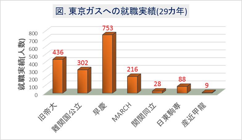 東京ガスへの大学群別の就職実績(29カ年)