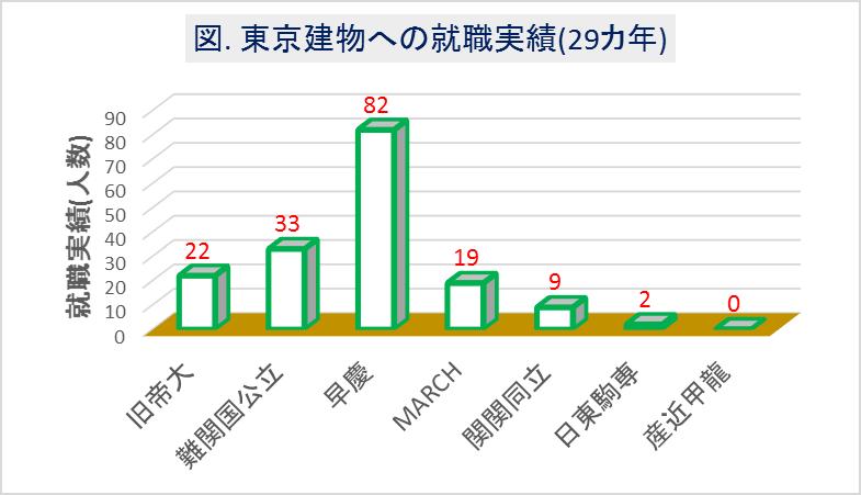 東京建物への大学群別の就職実績(29カ年)
