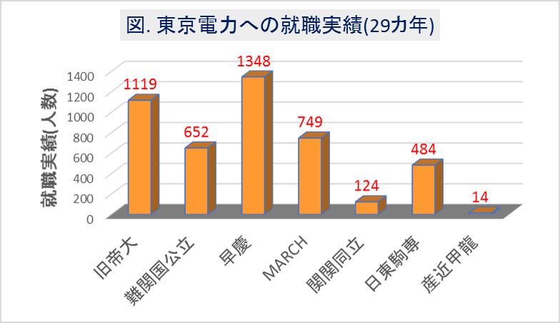 東京電力への大学群別の就職実績(29カ年)