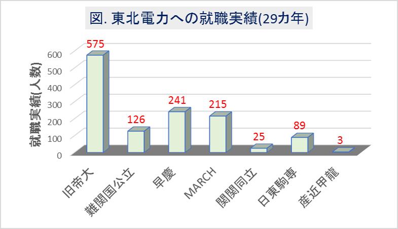 東北電力への大学群別の就職実績(29カ年)