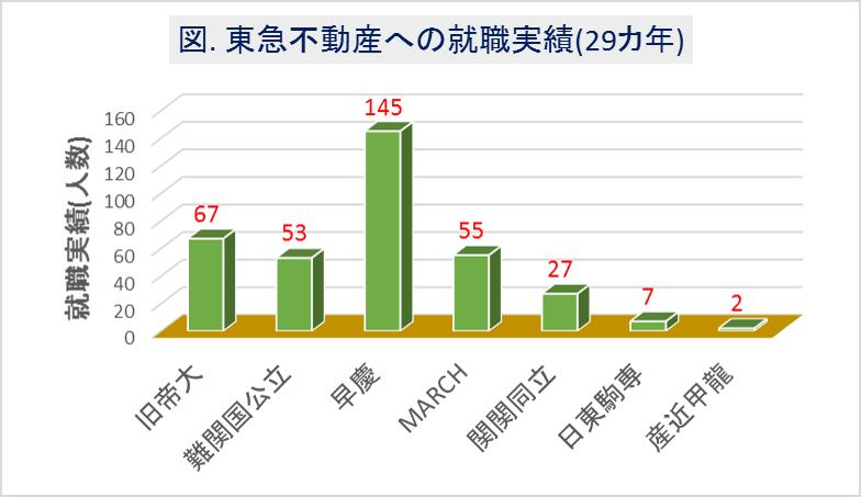東急不動産への大学群別の就職実績(29カ年)