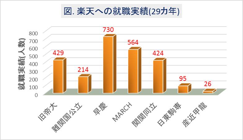 楽天への大学群別の就職実績(29カ年)