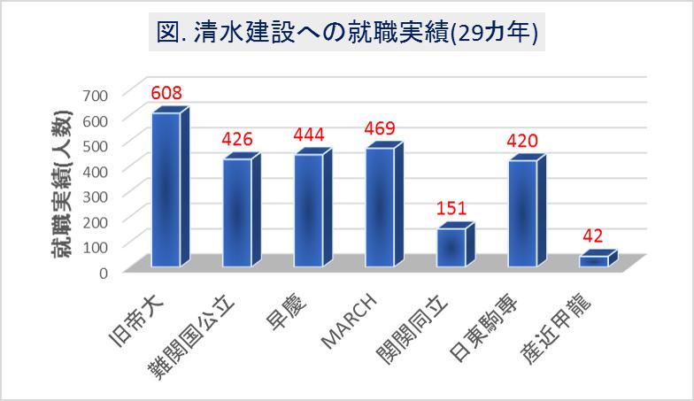 清水建設への大学群別の就職実績(29カ年)