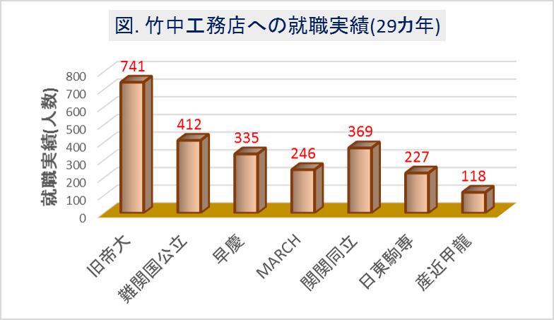 竹中工務店への大学群別の就職実績(29カ年)