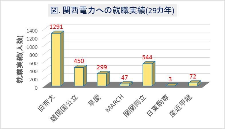 関西電力への大学群別の就職実績(29カ年)