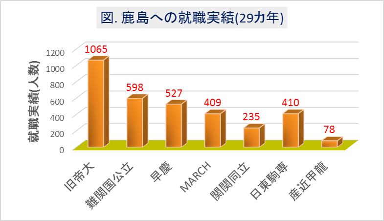 鹿島への大学群別の就職実績(29カ年)
