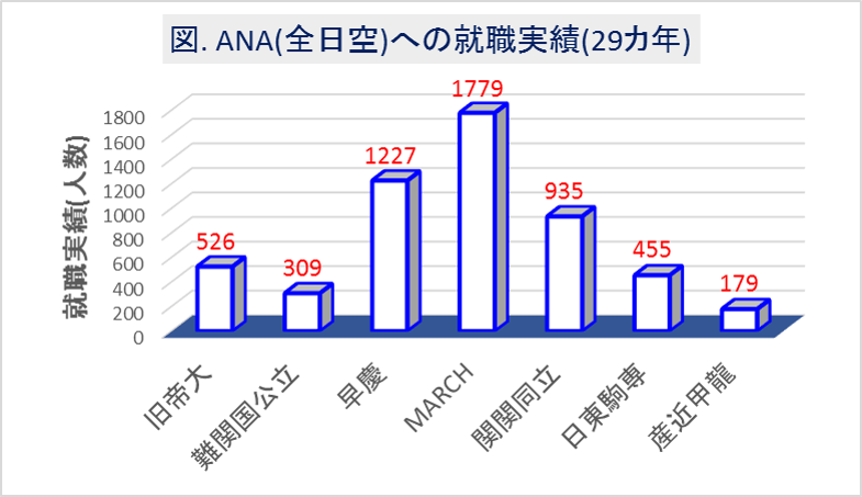 ANA(全日空)への大学群別の就職実績(29カ年)