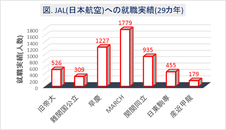 JAL(日本航空)への大学群別の就職実績(29カ年)