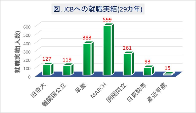 JCBへの大学群別の就職実績(29カ年)