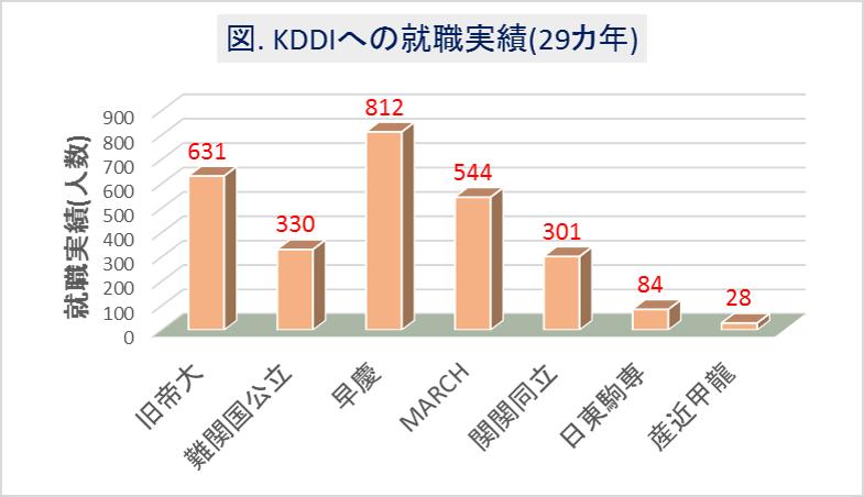 KDDIへの大学群別の就職実績(29カ年)