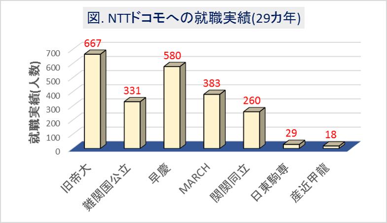 NTTドコモへの大学群別の就職実績(29カ年)