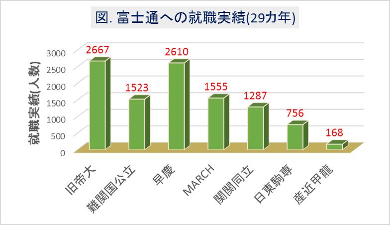 富士通への大学群別の就職実績(29カ年)