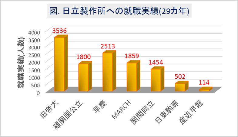日立製作所への大学群別の就職実績(29カ年)