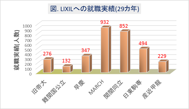 LIXILへの大学群別の就職実績(29カ年)