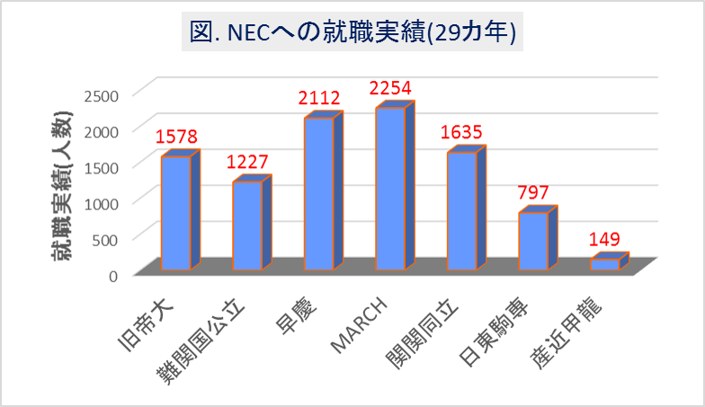 NECへの大学群別の就職実績(29カ年)