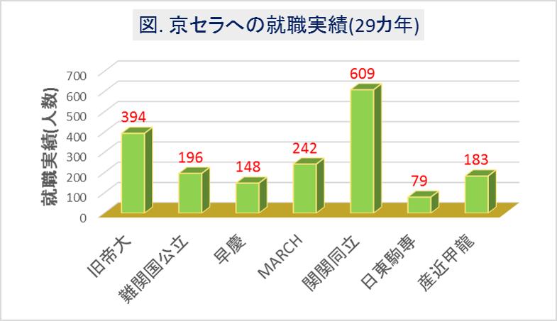 京セラへの大学群別の就職実績(29カ年)
