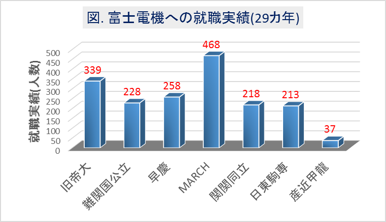 富士電機の大学群別の就職実績(29カ年)
