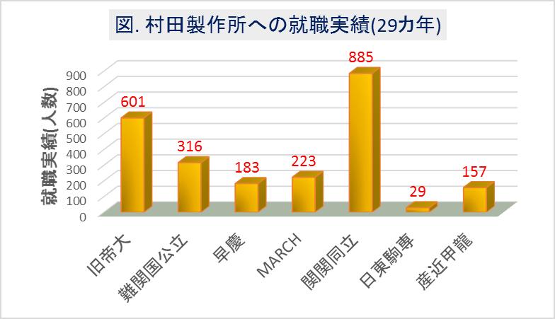 村田製作所への大学群別の就職実績(29カ年)