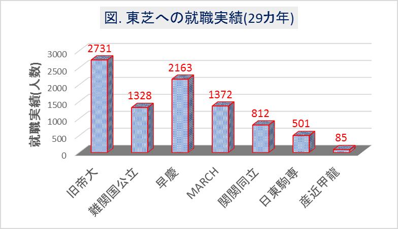 東芝への大学群別の就職実績(29カ年)