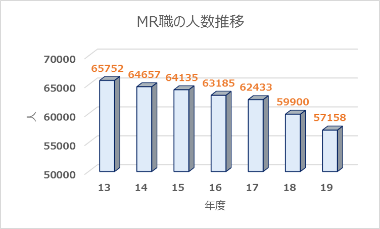 MR人数推移2013-2019