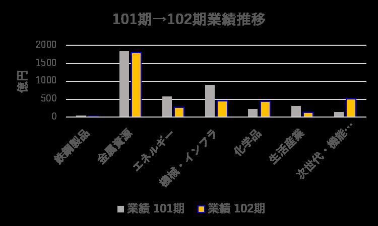 三井物産(2020年度)業績推移(101期→102期)