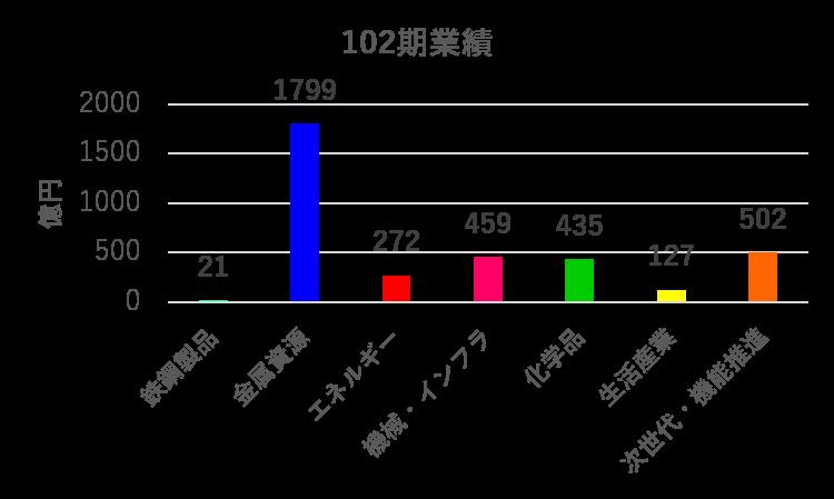 三井物産2020年度業績