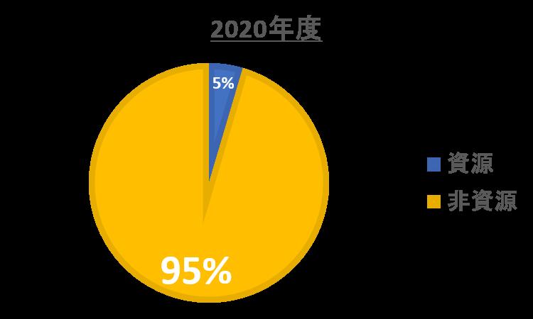 住商_資源非資源2020