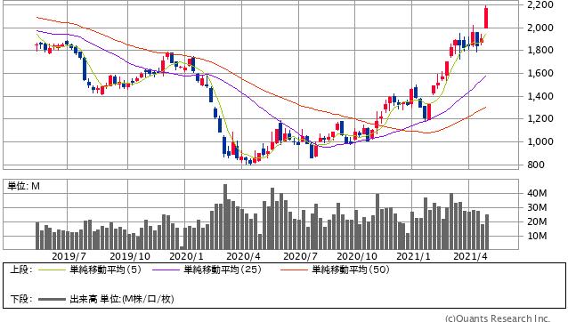 日本製鉄株価2021.05.09