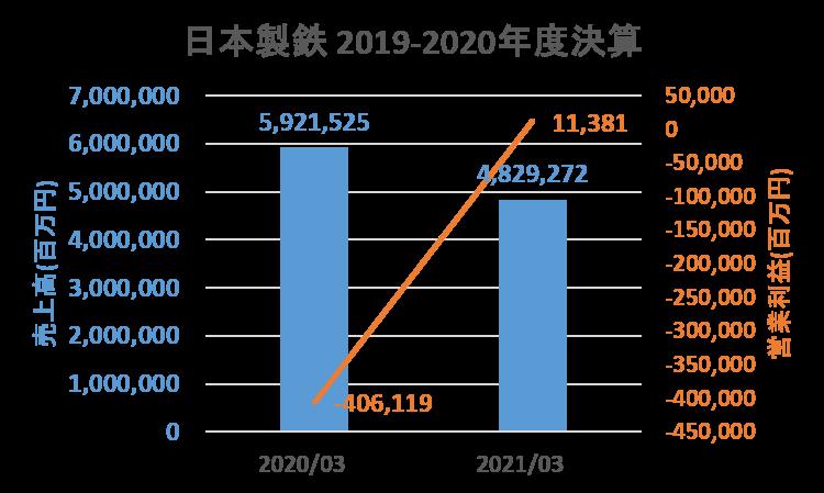 日本製鉄2019-2020年度売上・営業利益_1