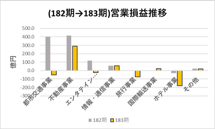 阪急阪神HD_事業ポートフォリオ_2019→2020営業損益推移