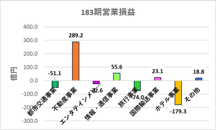 阪急阪神HD_事業ポートフォリオ_2020年損益