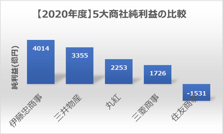 (2020年度)五大商社純利益の比較